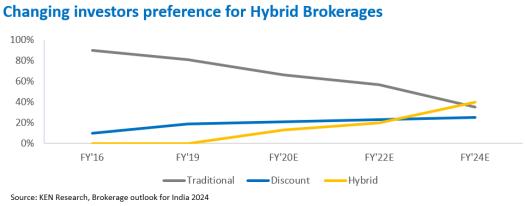 hybrid_brokerage