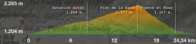 Perfil Ruta 21