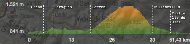 Circular desde Jaca, pasando por Larres, Sierra de la Contienda, Villanovilla