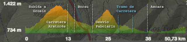 Perfil de la propuesta de Patri: Grosín + Ruta 29