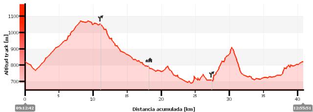 Perfil donde se marca el desvío del km 10, Atarés y el desvío hacia Punta Batosa