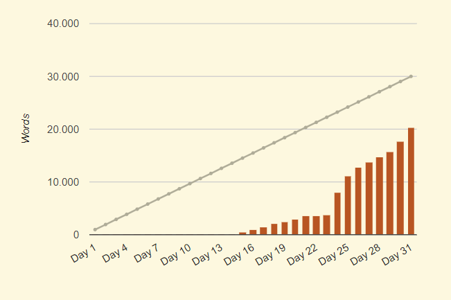 Pirra Smith Stats Camp Nanowrimo Julio 2019