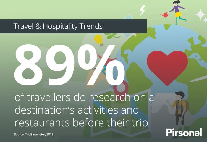 89% of travellers do research on a destination's activities and restaurants before their trip