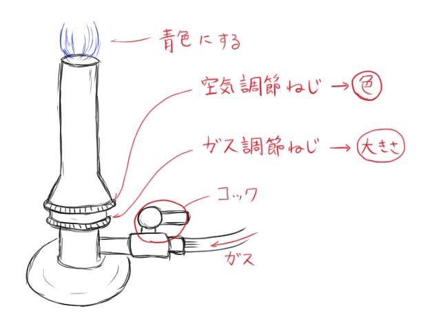 中1ガスバーナーの使いかたの説明図