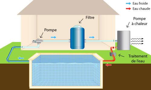 pompe a chaleur piscine fonctionnement utilisation et entretien