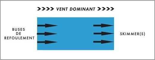 positionnement du skimmer