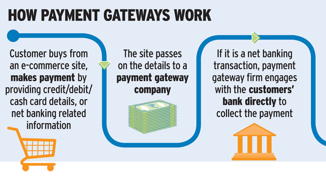 online store payment gateway