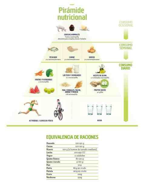 Pistachos en piramide nutricional