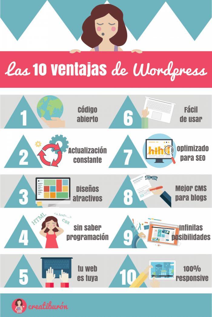 wordpress es de/para todas las personas