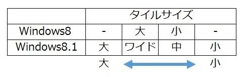 Windows81_tailsize_hikaku