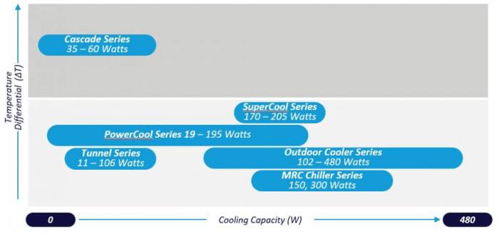 Tableau des puissance échangeurs thermoélectriques.png