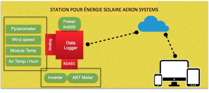 STATION POUR ENERGIE SOLAIRE