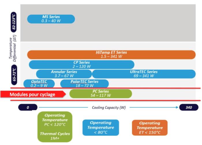 Peltier pour cyclage thermique