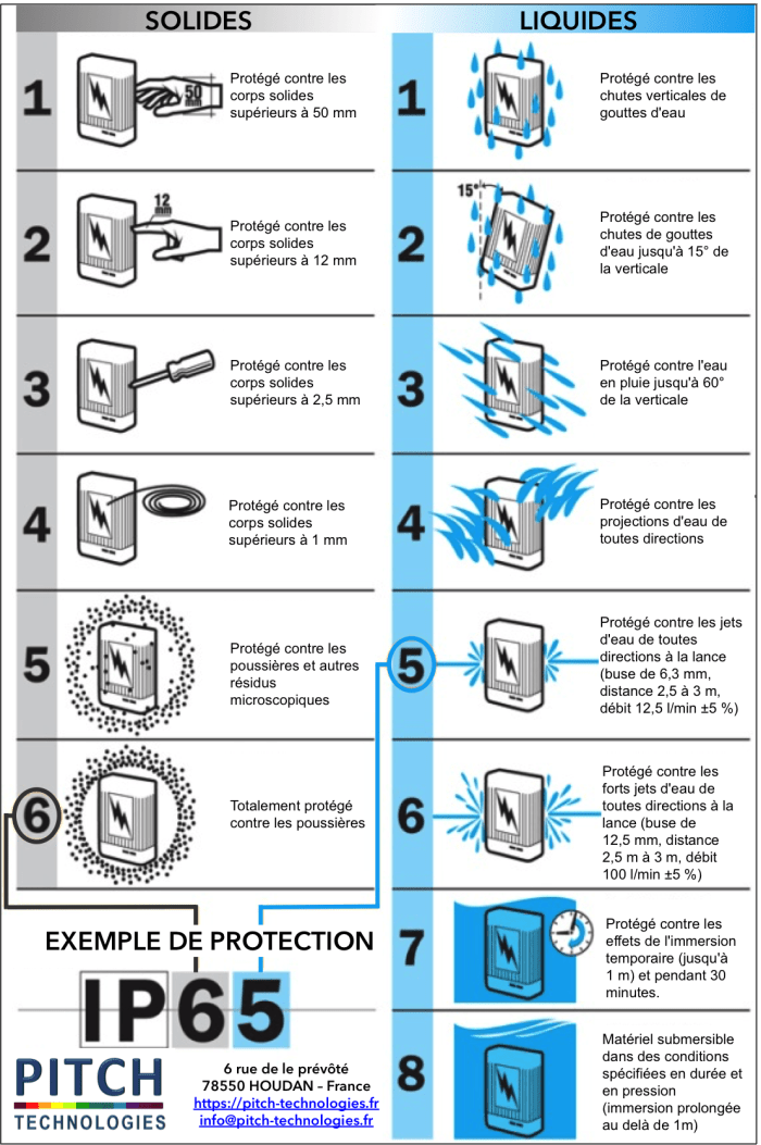 table des indices de protection IP