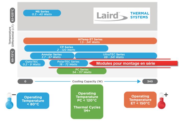 modules polartec laird pour montage en série