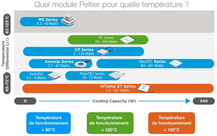 Quel module Peltier pour quelle température ?