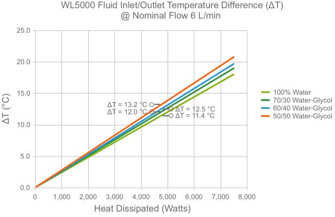 WL3000 deltaT