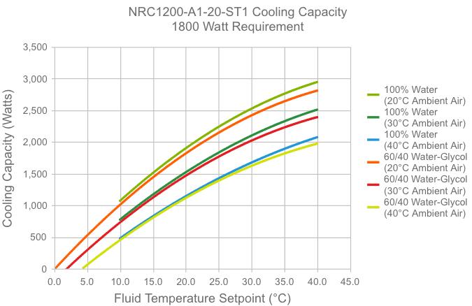 courbe de capacité de refroidissement NRC1200