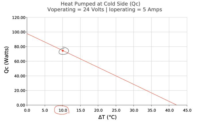 puissance a dissiper par un échangeur thermique
