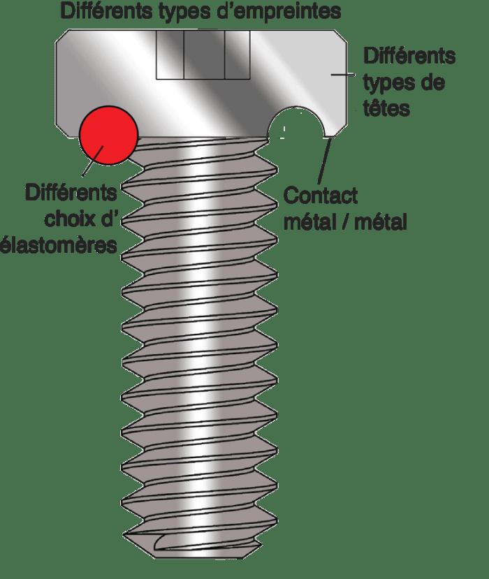 Diagramme vis inox étanche A2 A4