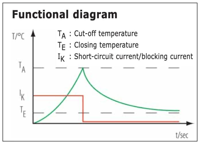 Limiteur de temperature et courant Serie Y Diagramme fonctionnel