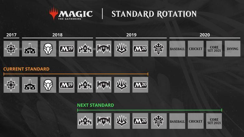MTGA Standard rotacija