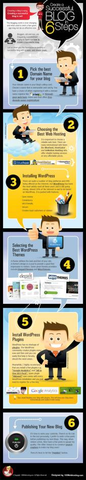 create-a-successful-blog-in-6-steps-infographic