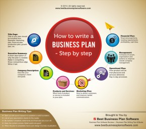 infographic-on-how-to-write-a-business-plan-e28093-step-by-step