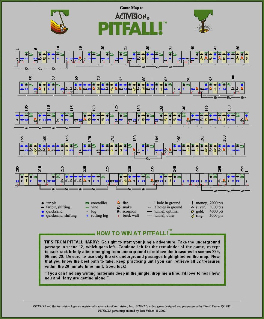 Resposta do Pitfall - Seus problemas acabaram!