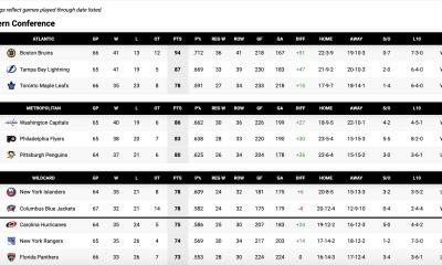Pittsburgh Penguins Standings