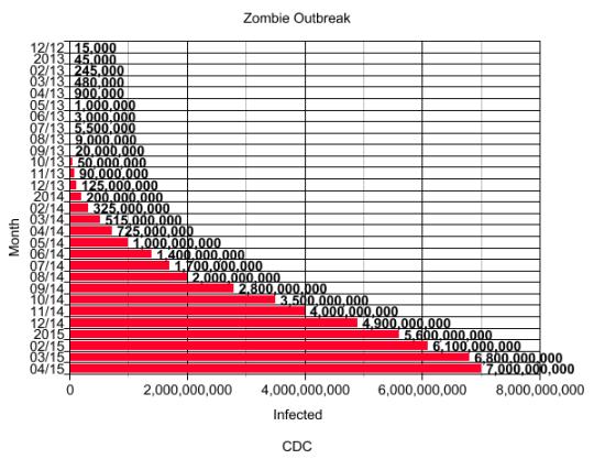 Zombie Graph