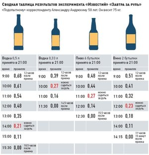 Через сколько выветривается виски и как ускорить этот процесс
