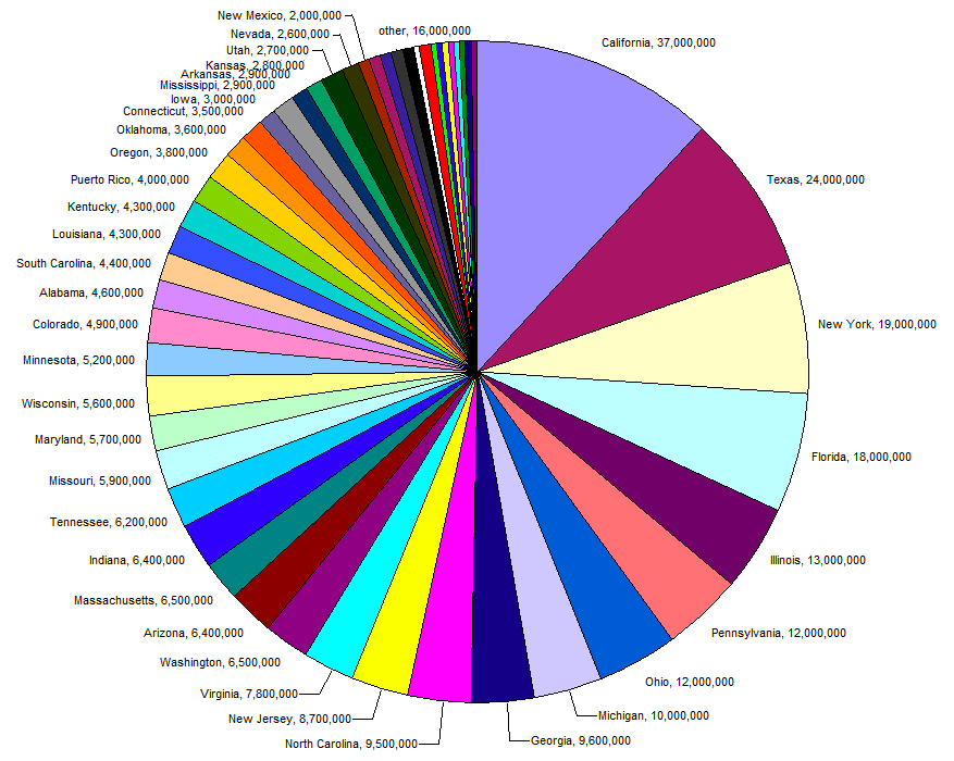 England Energy Sources Pie Chart 2013
