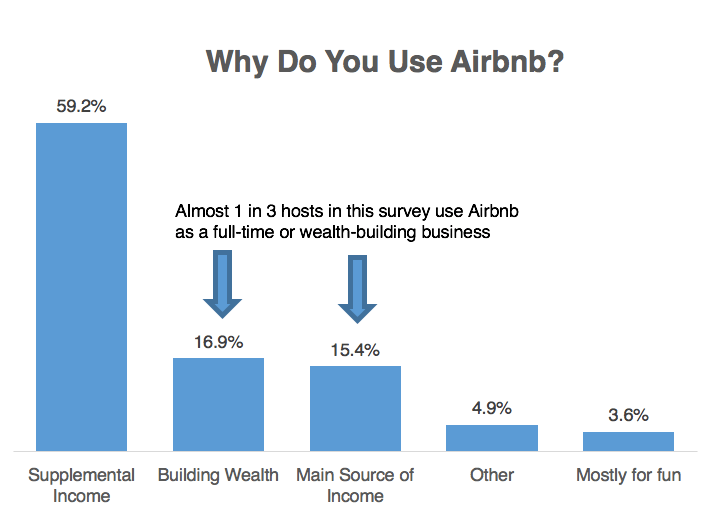 airbnb investments