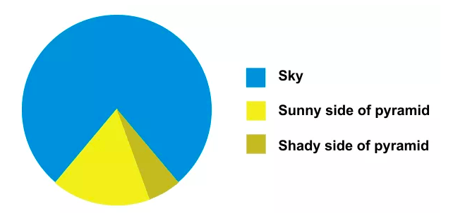Image result for the only good use of a pie chart