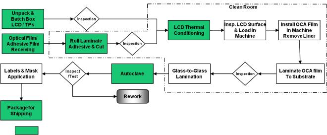 OCA Process