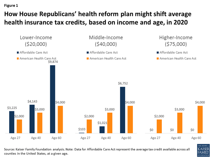 How House Republicans' health reform plan might shift average health insurance tax credits, based on income and age, in 2020
