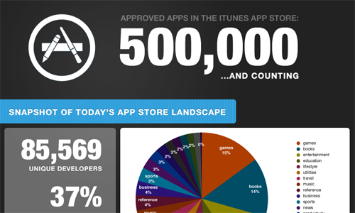 Appstore in A Showcase of Beautifully Designed Infographics