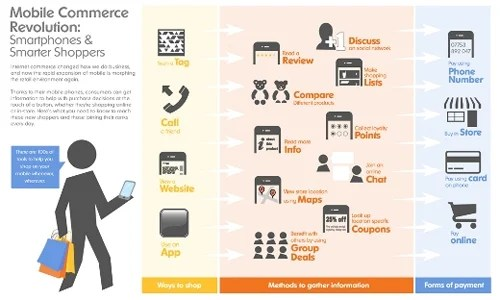 Mobilecommerce in A Showcase of Beautifully Designed Infographics