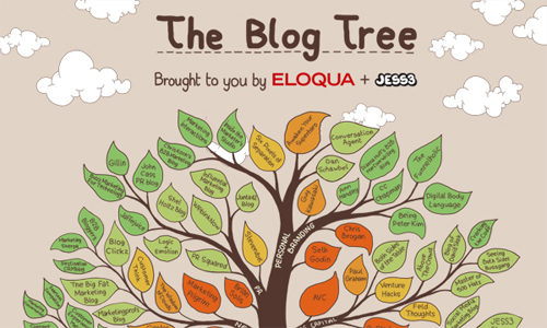 Theblogtree in A Showcase of Beautifully Designed Infographics