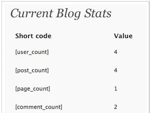 Blog-Stats - Wordpress plugin