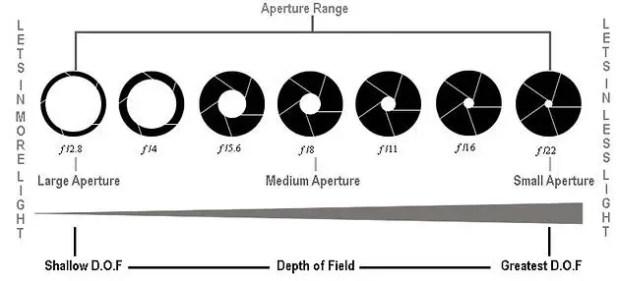 Camera Aperture Tutorial