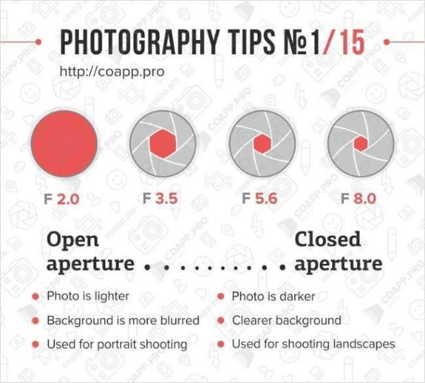 Photography Tips - Aperture