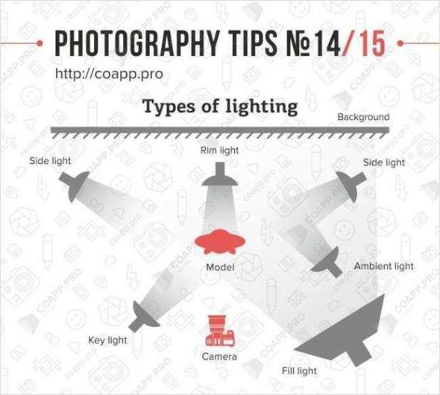 Photography Tips - types of Lighting