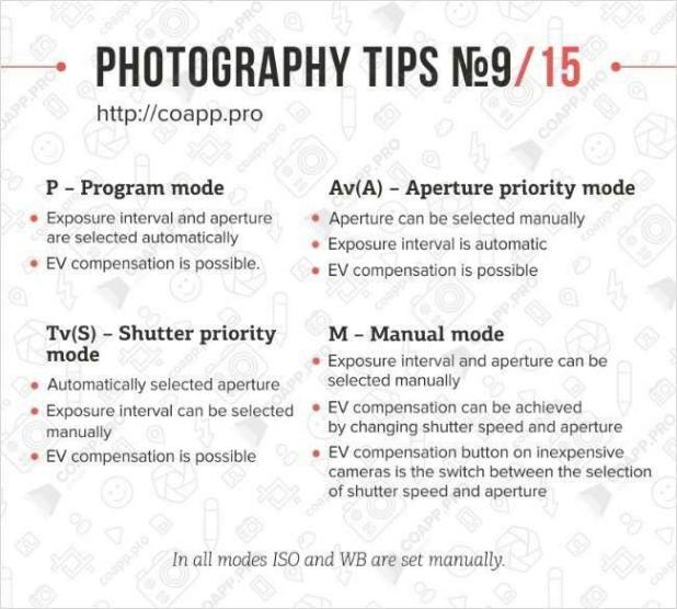Photography Tips - Camera Modes Explained