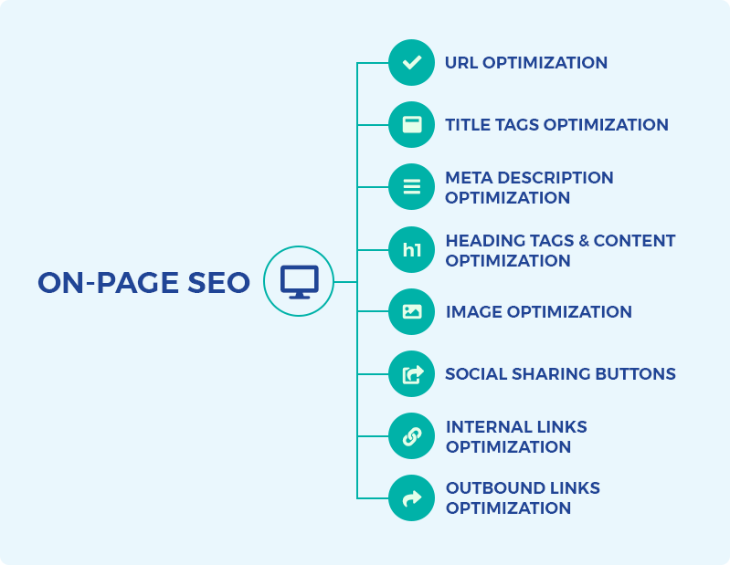 How SEO Works: On-Page SEO main elements