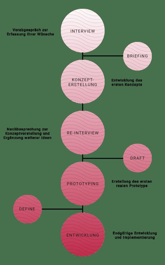 pixlusive creative agency - Workflow