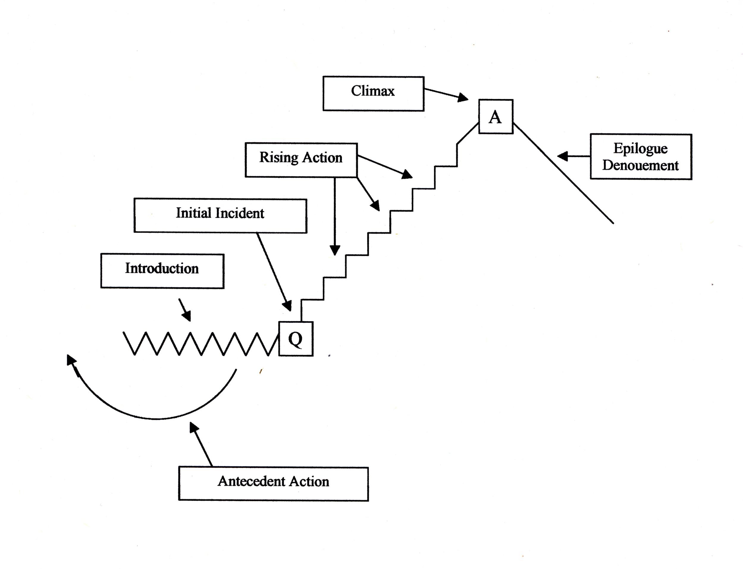 Short Story Plot Diagram Example Free Image