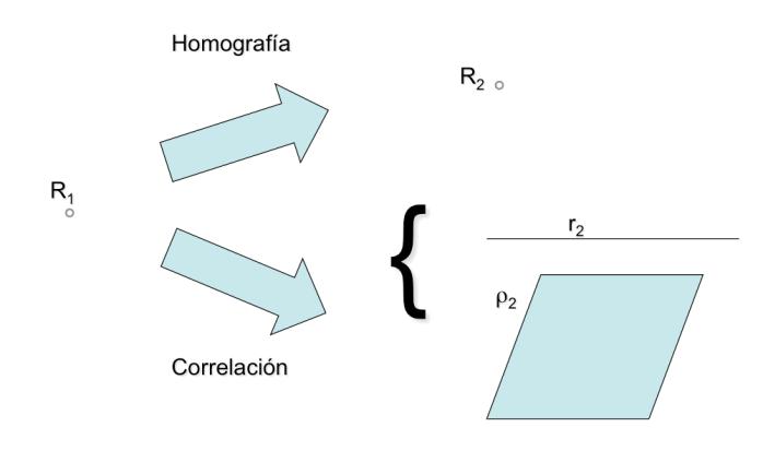 Homografia_Correlacion