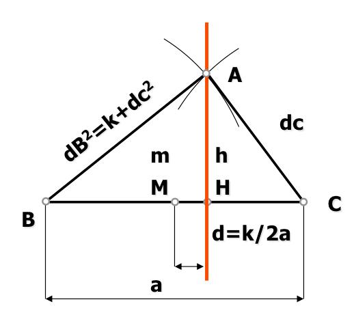 lugar geometrico diferencias de cuadrados
